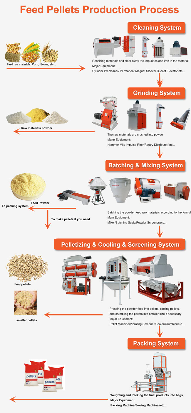 Complete Set Pellet Production Plant , Animal Poultry Feed Production Machines 0